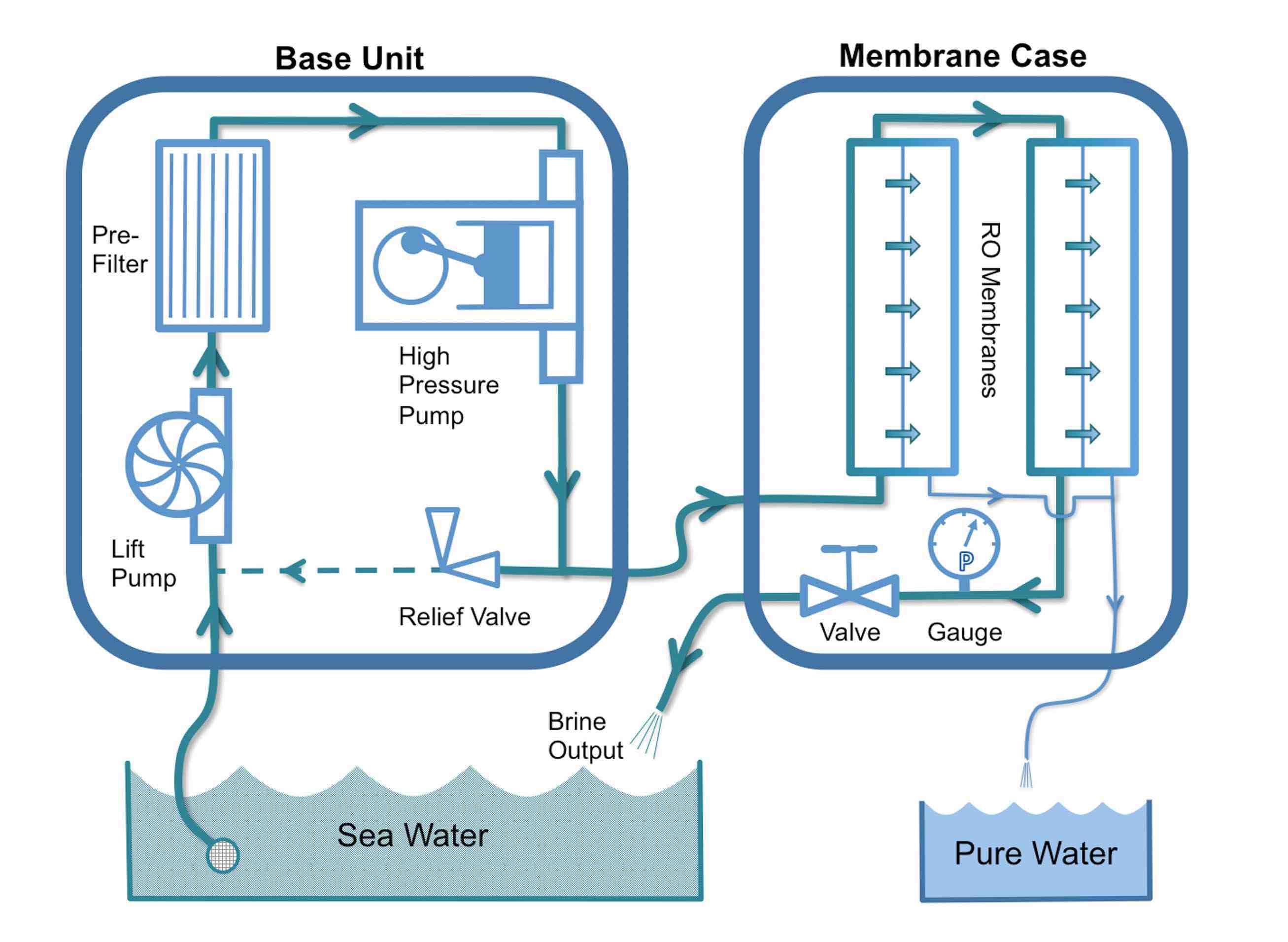 Detailed Rainman Watermaker Schematic