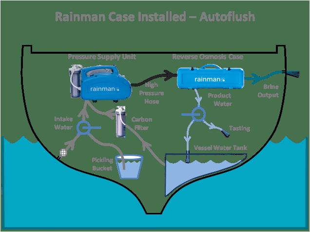 rainman watermaker autoflush