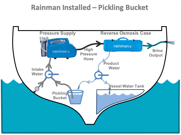 rainman watermaker pickling bucket