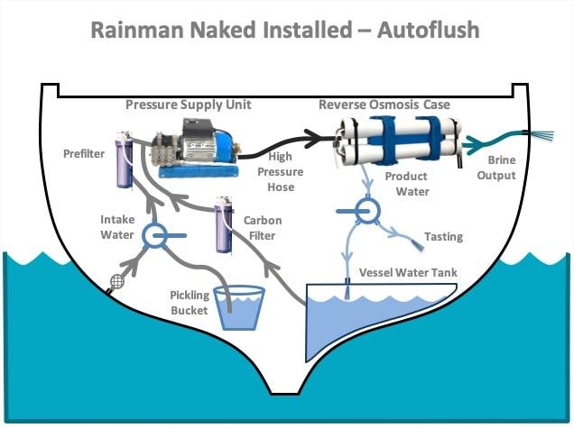 rainman watermaker ac installed autoflush