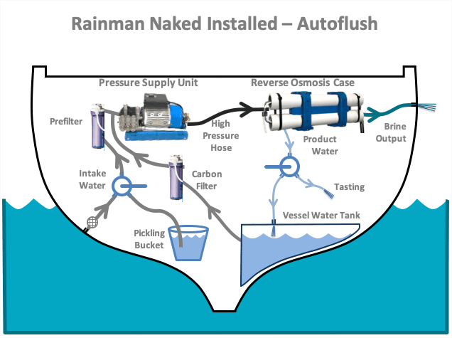 rainman watermaker ac installed autoflush