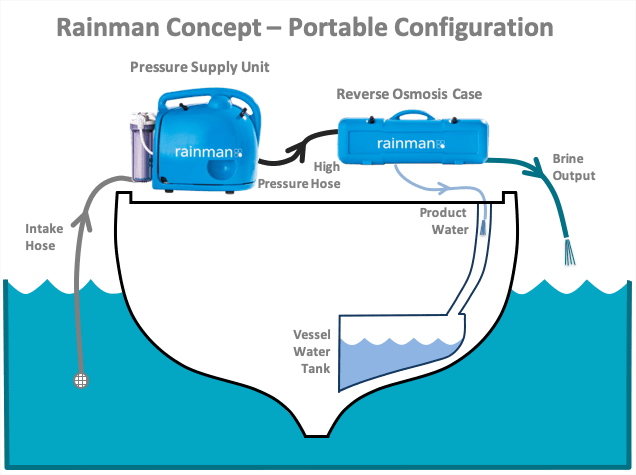 rainman watermaker portable configuration