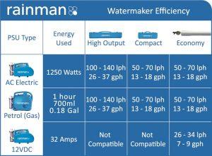 rainman watermaker price list