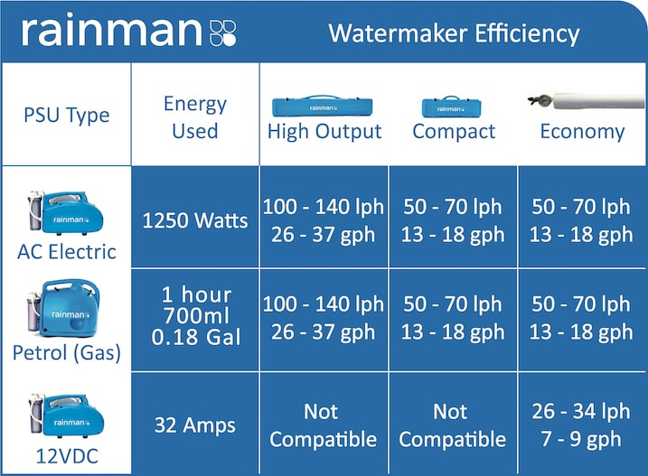 compare water makers efficiency