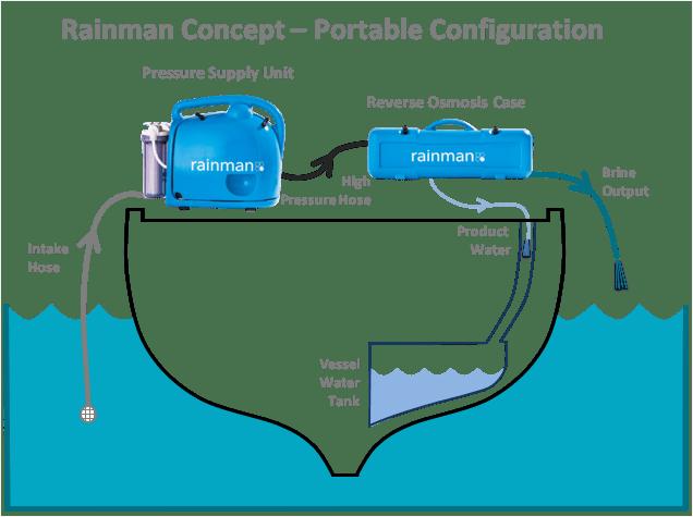 installed petrol watermaker