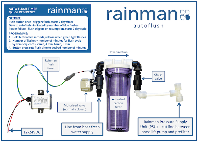 rainman watermakers accessories