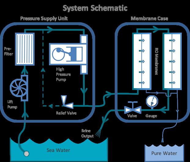 watermaker schematic