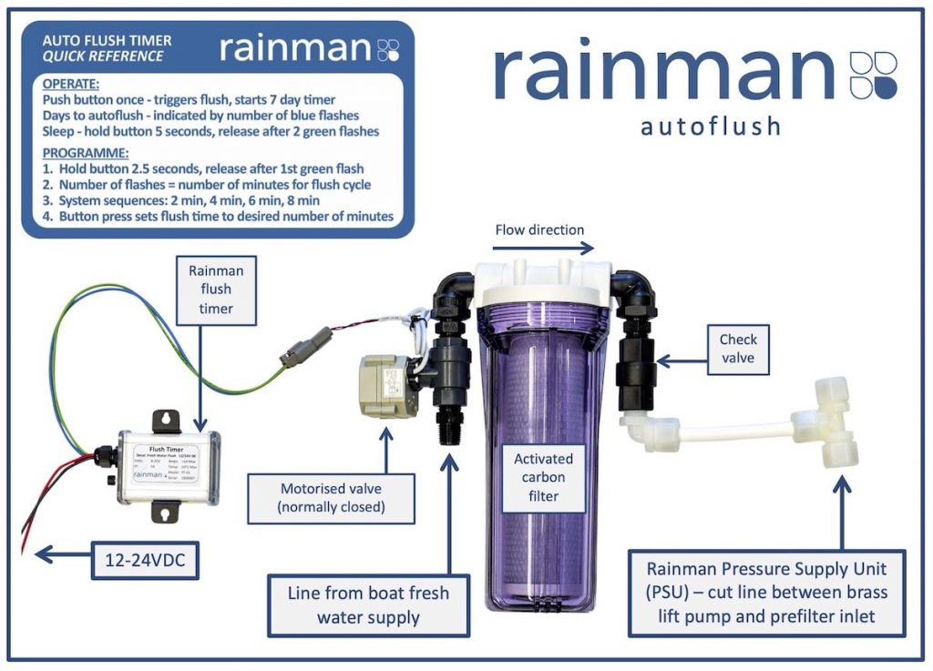 rainman autoflush component layout