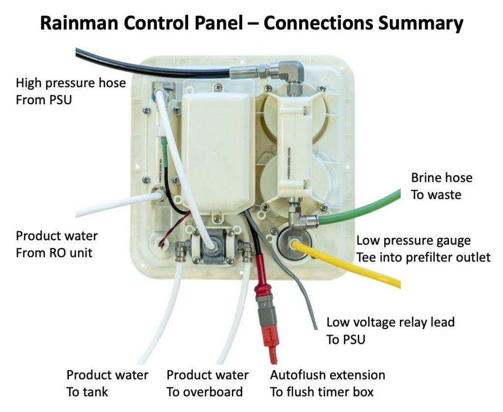 rainman control panel connections summary