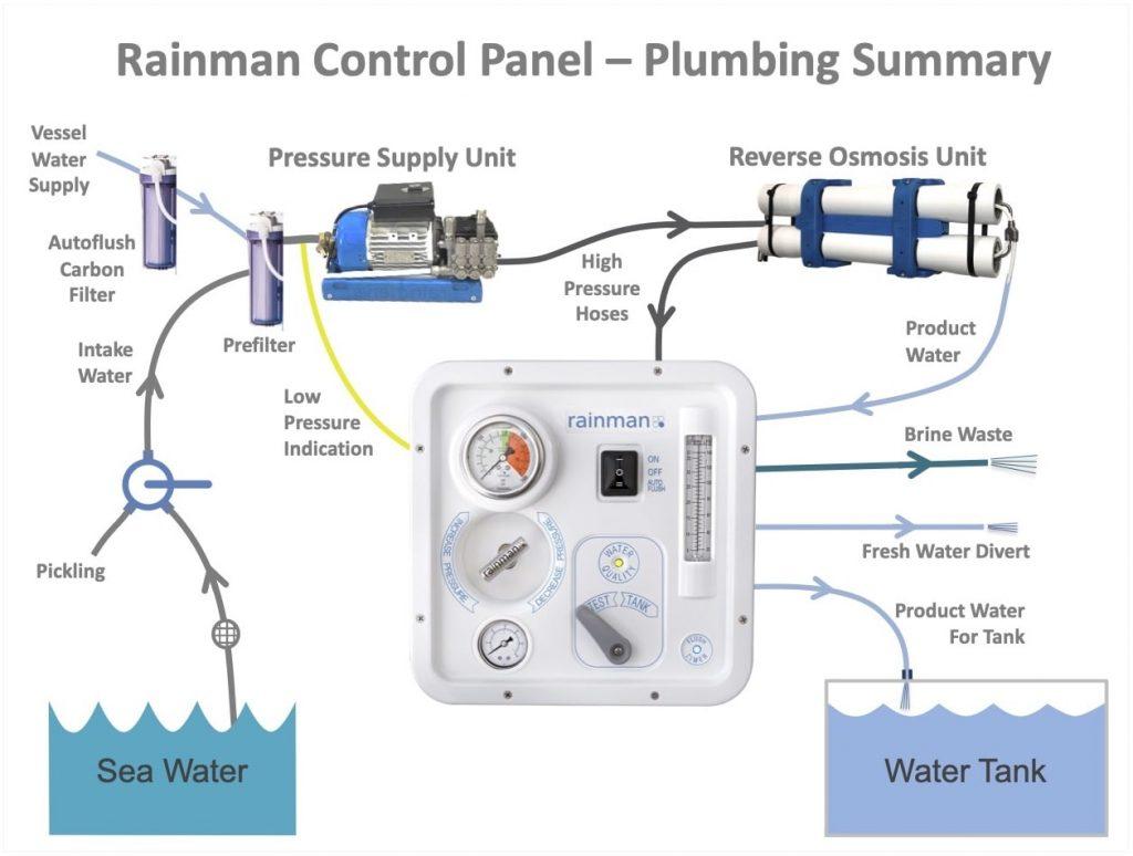 Rainman Control Panel Plumbing