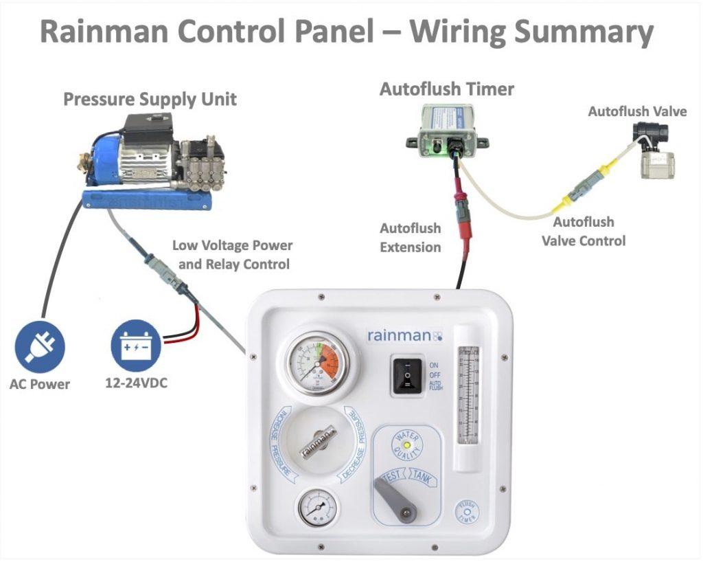 Rainman Control Panel Wiring